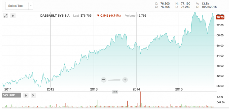 Investing in 3D Printing Stocks: 10 Companies to Watch