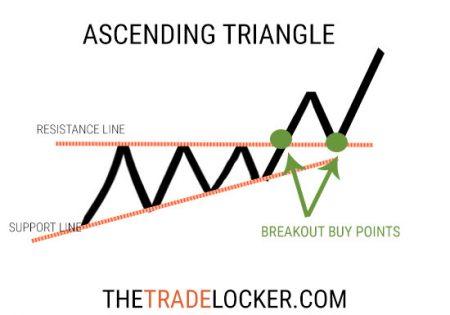 ascending-triange-stock-pattern