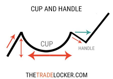 cup-and-handle-chart-stock-pattern