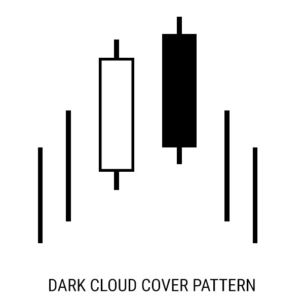 Free Candlestick Stock Chart Patterns & Meaning