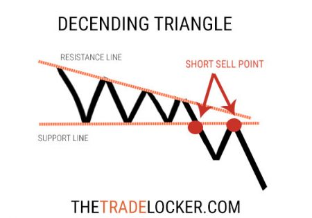 descending-triangle-stock-chart-pattern