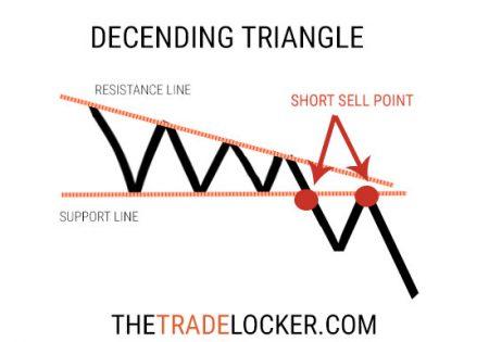 descending-triangle-stock-chart-pattern