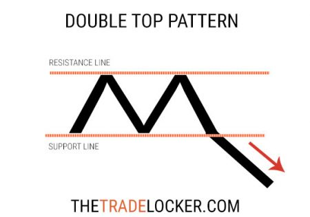 double-top-stock-chart-pattern