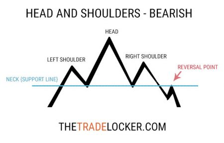 head-and-shoulders-bearish