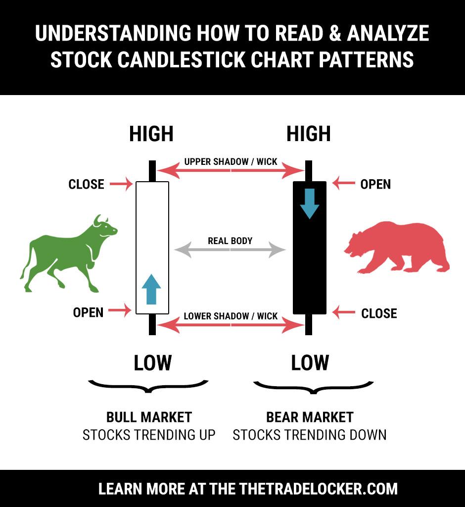 Free candlestick stock chart patterns meaning thetradelocker com