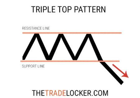 triple-top-pattern-stock-charts