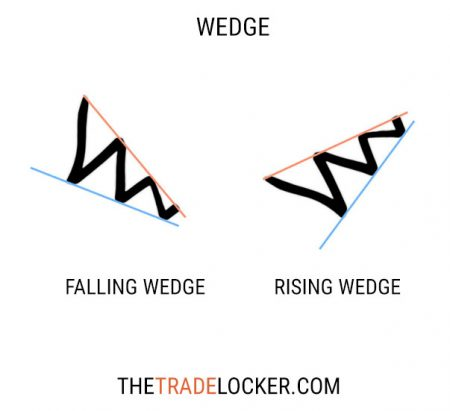 wedge-stock-pattern