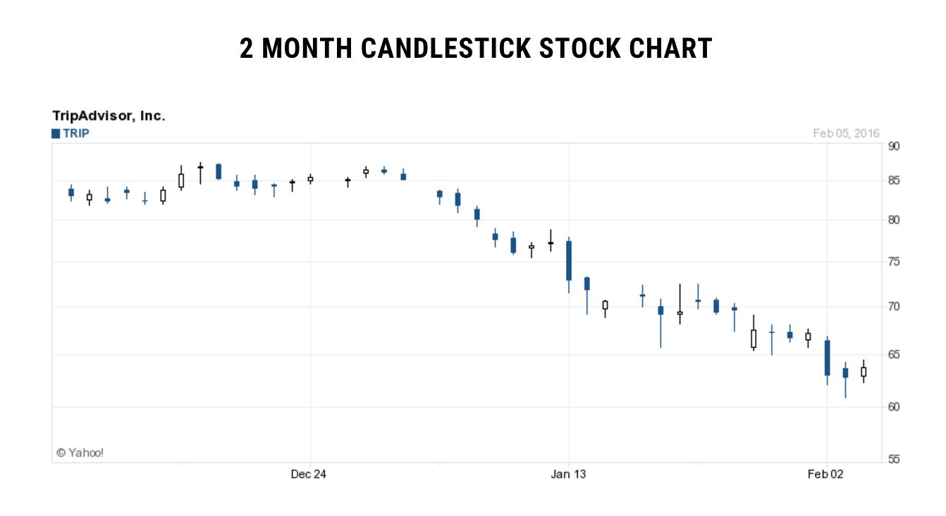 trip-advisor-candlestick-chart